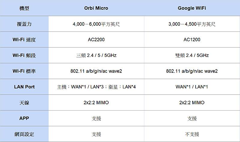 orbi_micro_google_wifi_01